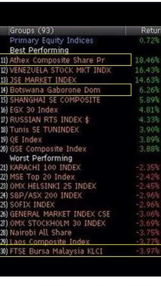 politics vs stock index