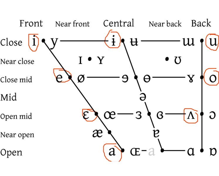Hangeul 한글 Korean alphabets and Pronunciation with IPA | Sensq