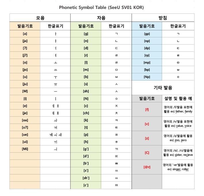 Hangeul Korean Alphabets And Pronunciation With Ipa Sensq